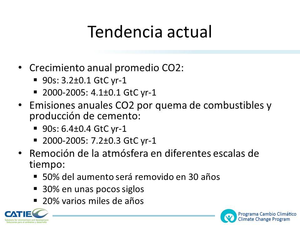 Tendencia actual Crecimiento anual promedio CO2: