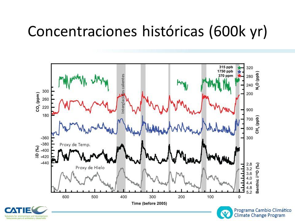 Concentraciones históricas (600k yr)