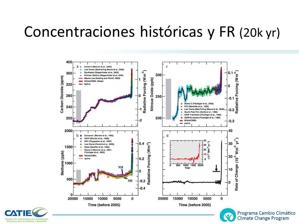 Concentraciones históricas y FR (20k yr)