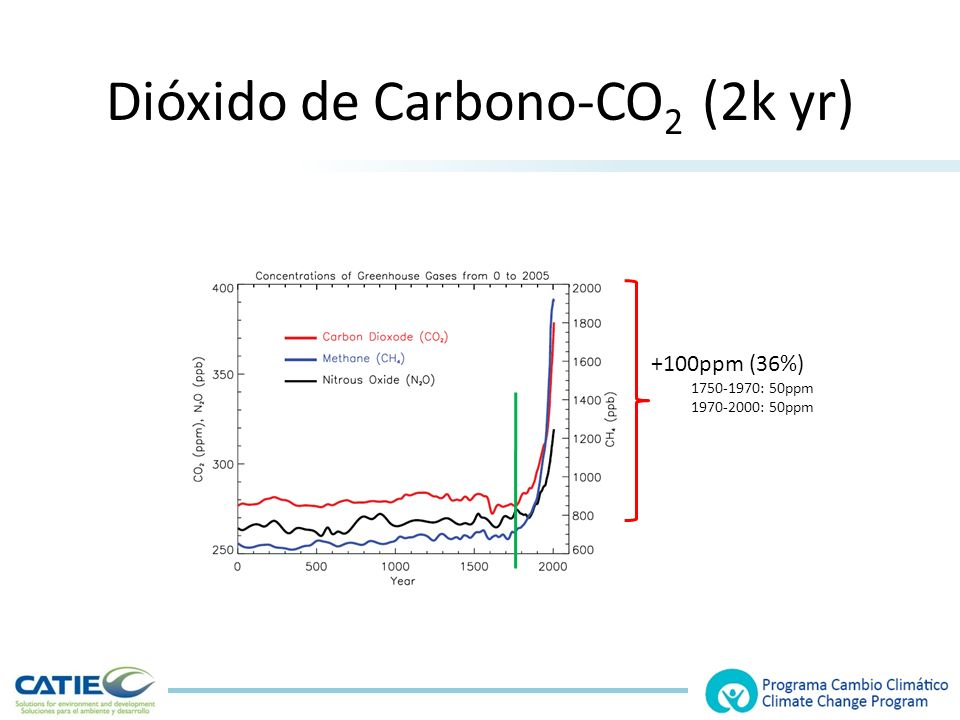 Dióxido de Carbono-CO2 (2k yr)