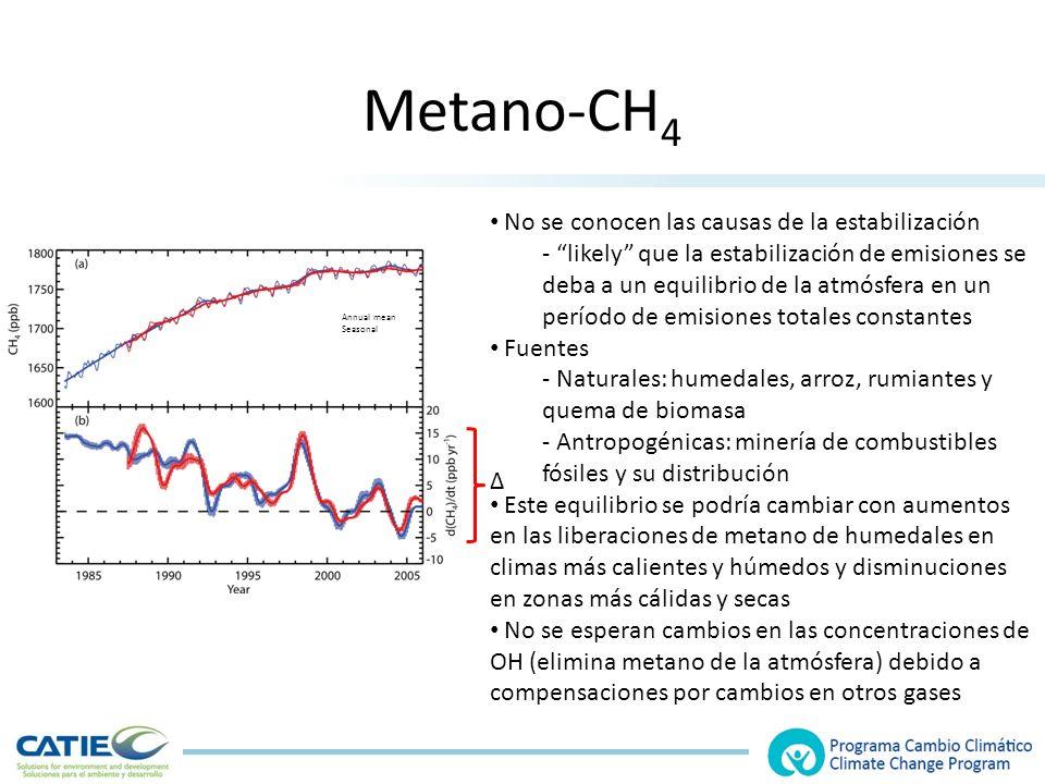 Metano-CH4 No se conocen las causas de la estabilización