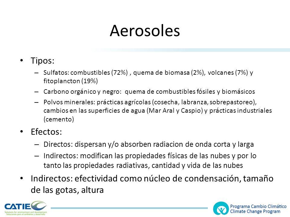 Aerosoles Tipos: Efectos: