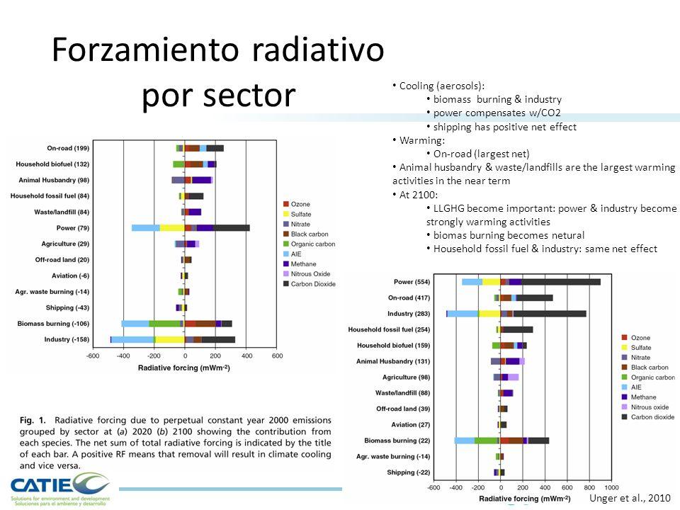 Forzamiento radiativo por sector