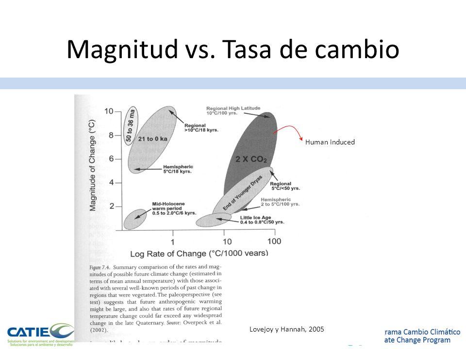 Magnitud vs. Tasa de cambio
