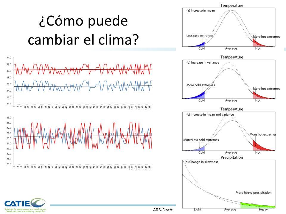 ¿Cómo puede cambiar el clima