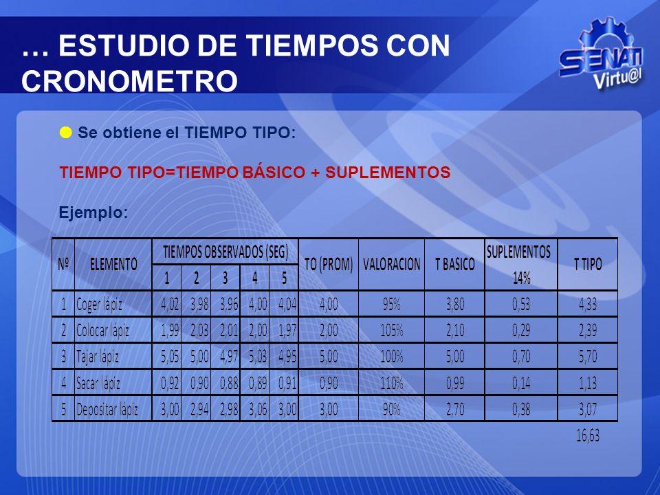 … ESTUDIO DE TIEMPOS CON CRONOMETRO