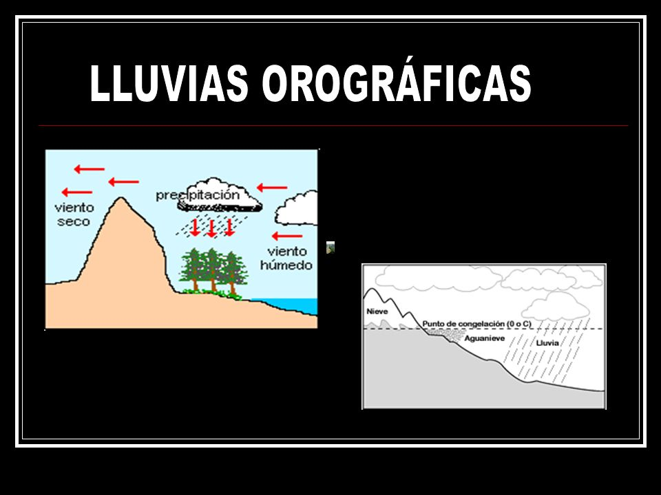 LLUVIAS OROGRÁFICAS