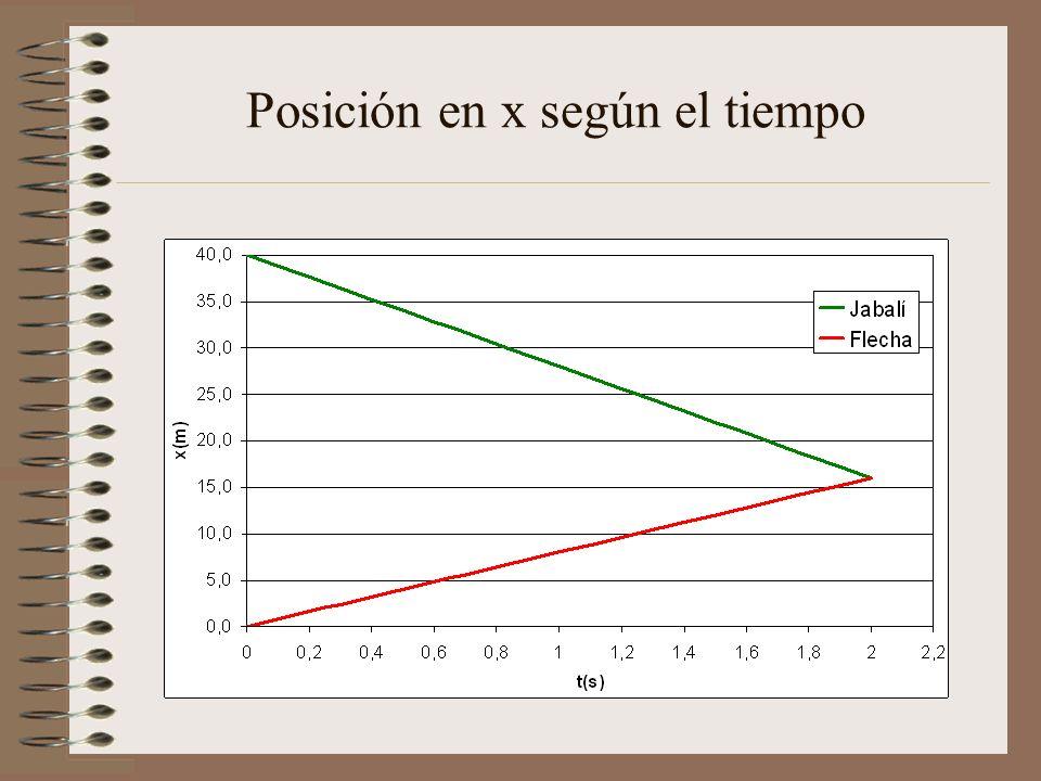 Posición en x según el tiempo