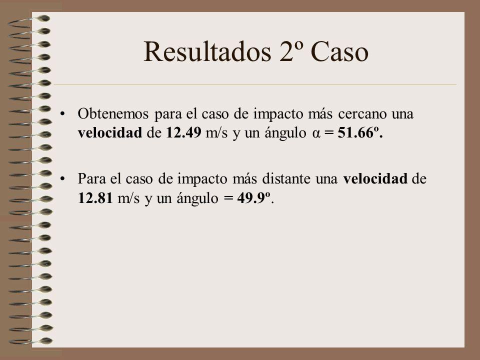Resultados 2º Caso Obtenemos para el caso de impacto más cercano una velocidad de 12.49 m/s y un ángulo α = 51.66º.