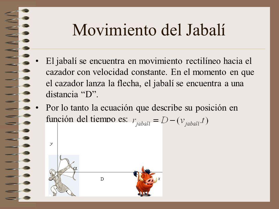 Movimiento del Jabalí