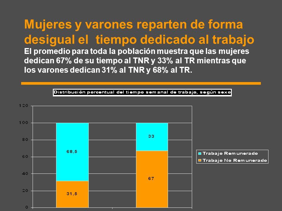 Mujeres y varones reparten de forma desigual el tiempo dedicado al trabajo El promedio para toda la población muestra que las mujeres dedican 67% de su tiempo al TNR y 33% al TR mientras que los varones dedican 31% al TNR y 68% al TR.