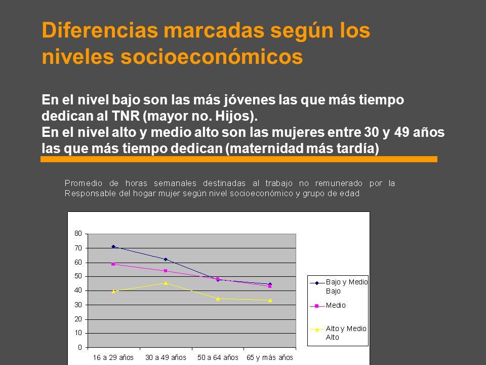 Diferencias marcadas según los niveles socioeconómicos En el nivel bajo son las más jóvenes las que más tiempo dedican al TNR (mayor no.