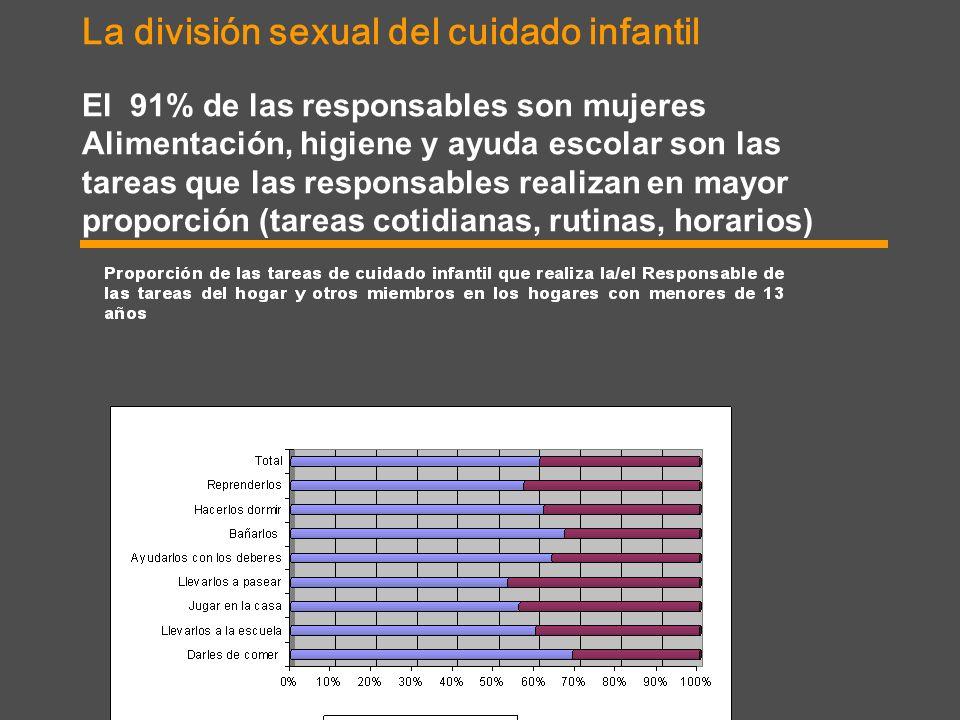 La división sexual del cuidado infantil El 91% de las responsables son mujeres Alimentación, higiene y ayuda escolar son las tareas que las responsables realizan en mayor proporción (tareas cotidianas, rutinas, horarios)