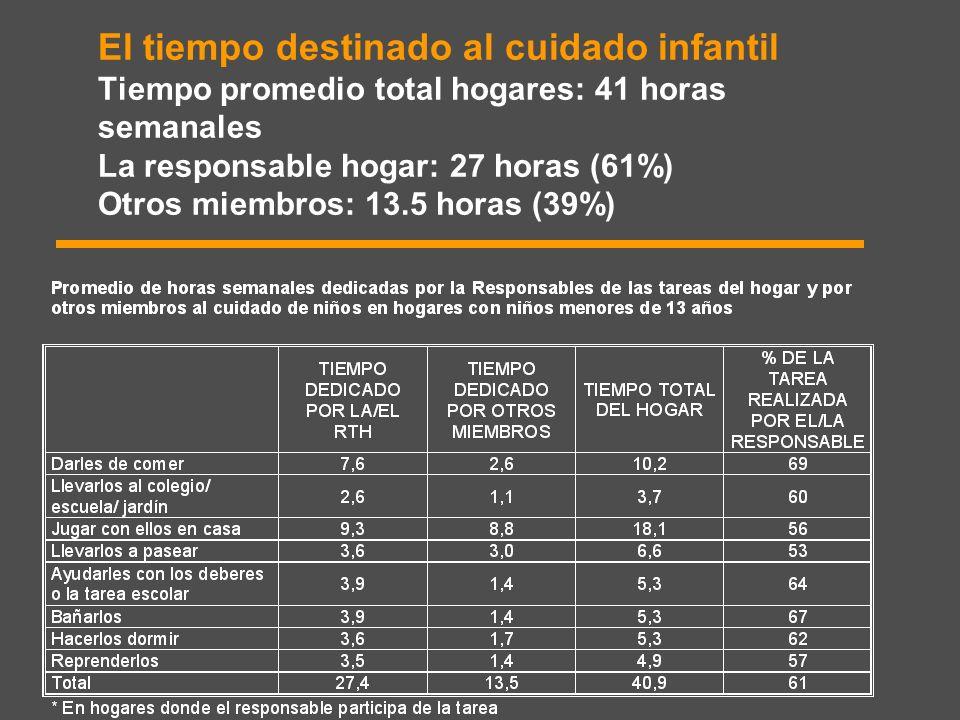 El tiempo destinado al cuidado infantil Tiempo promedio total hogares: 41 horas semanales La responsable hogar: 27 horas (61%) Otros miembros: 13.5 horas (39%)