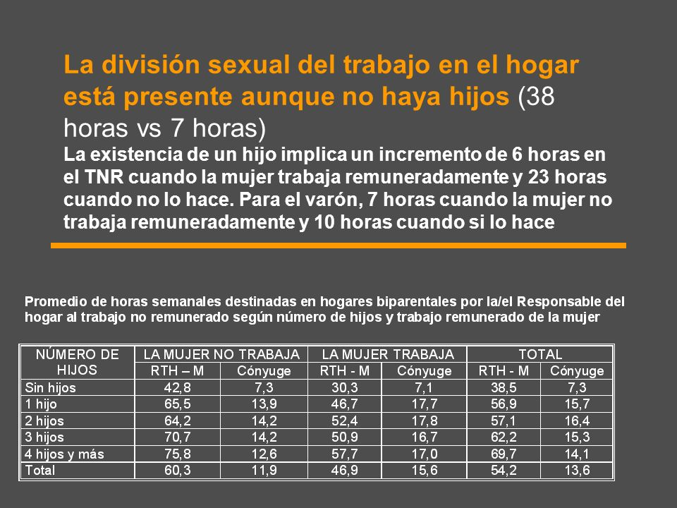 La división sexual del trabajo en el hogar está presente aunque no haya hijos (38 horas vs 7 horas) La existencia de un hijo implica un incremento de 6 horas en el TNR cuando la mujer trabaja remuneradamente y 23 horas cuando no lo hace.