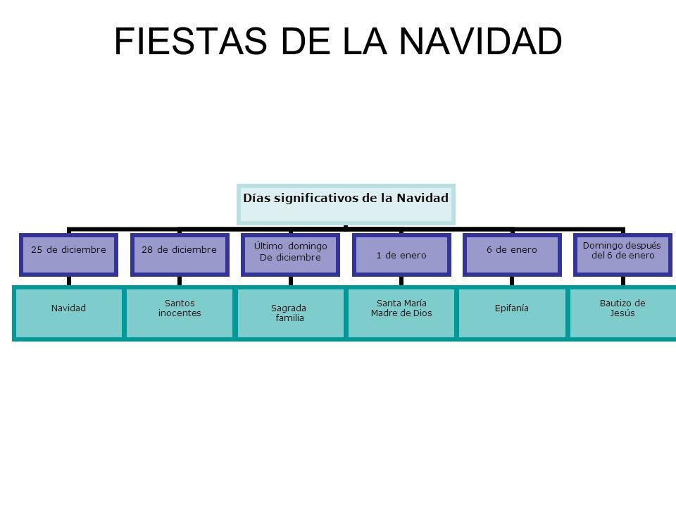 FIESTAS DE LA NAVIDAD