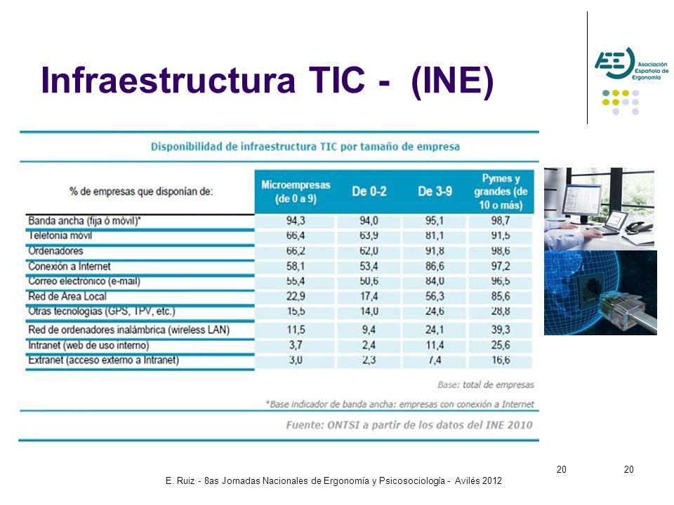 Infraestructura TIC - (INE)