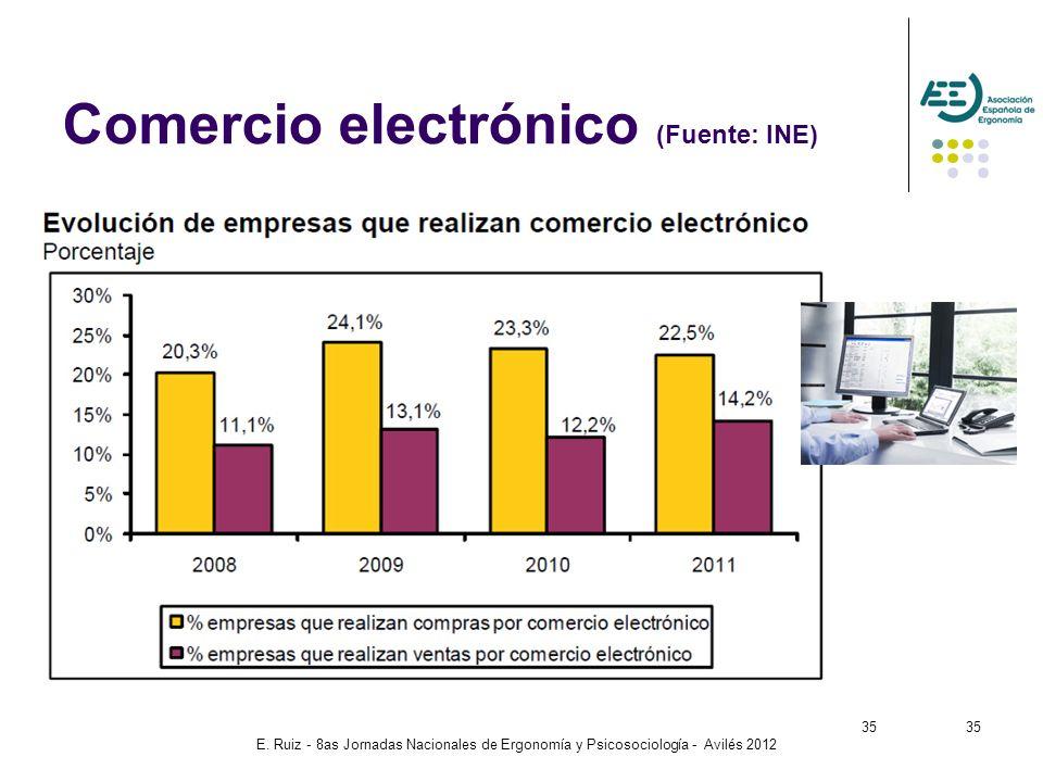 Comercio electrónico (Fuente: INE)