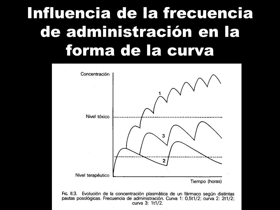 Influencia de la frecuencia de administración en la forma de la curva
