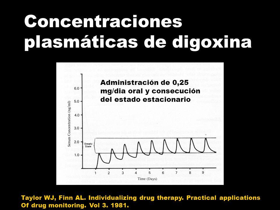Concentraciones plasmáticas de digoxina