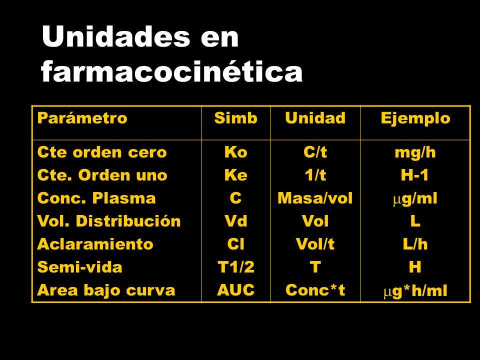 Unidades en farmacocinética
