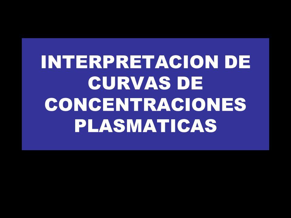INTERPRETACION DE CURVAS DE CONCENTRACIONES PLASMATICAS