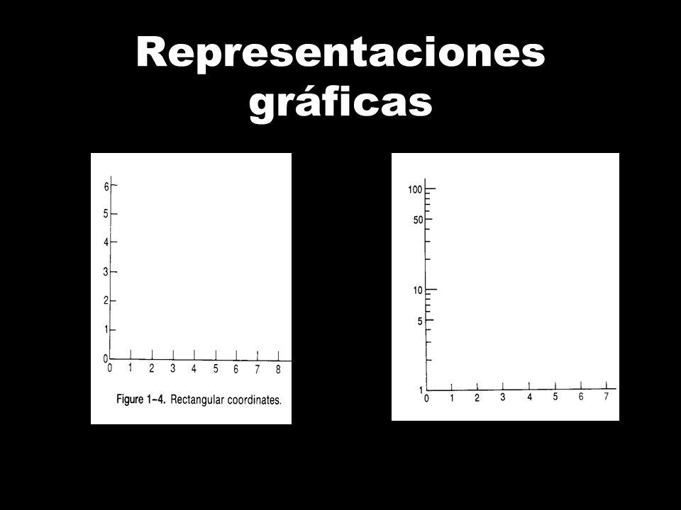 Representaciones gráficas