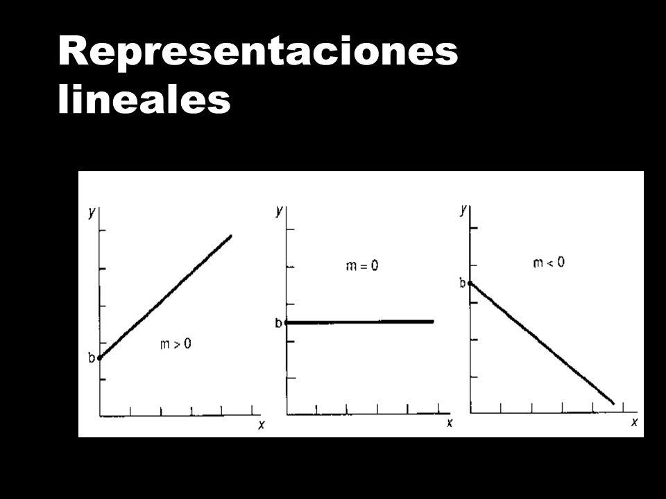 Representaciones lineales