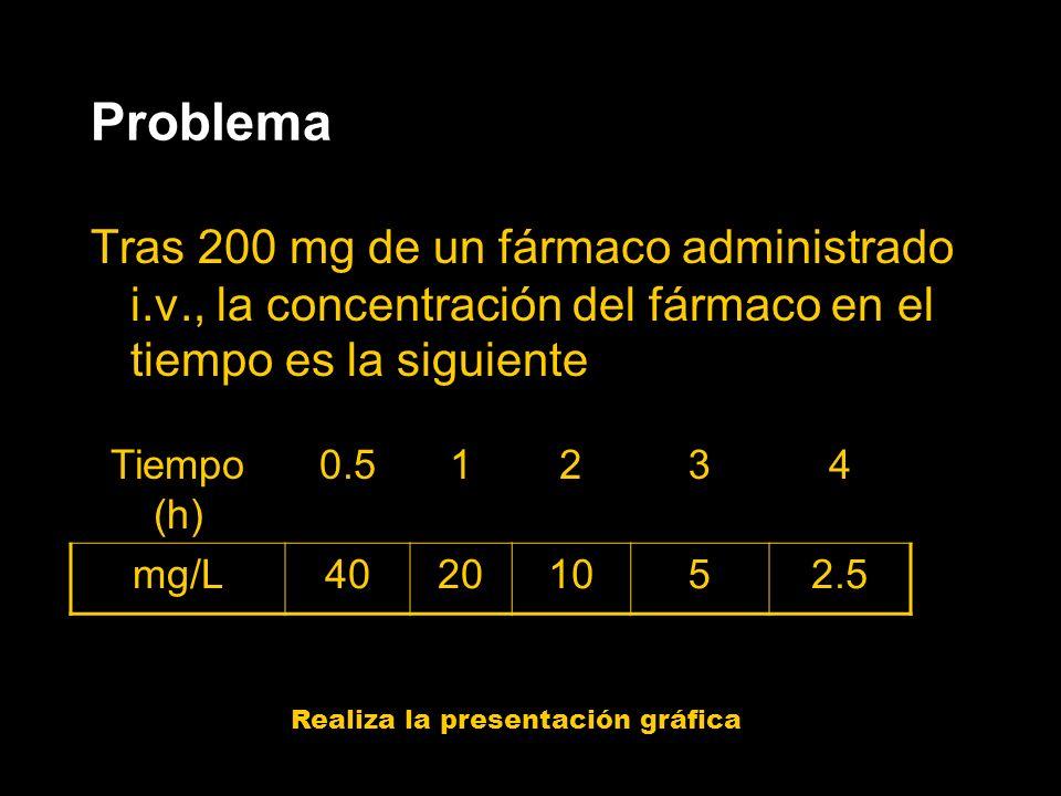 Problema Tras 200 mg de un fármaco administrado i.v., la concentración del fármaco en el tiempo es la siguiente.