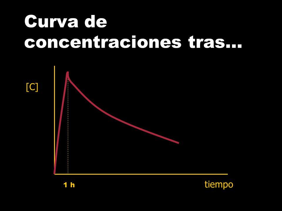 Curva de concentraciones tras…