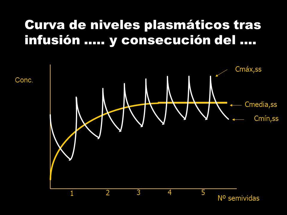 Curva de niveles plasmáticos tras infusión ..... y consecución del ....