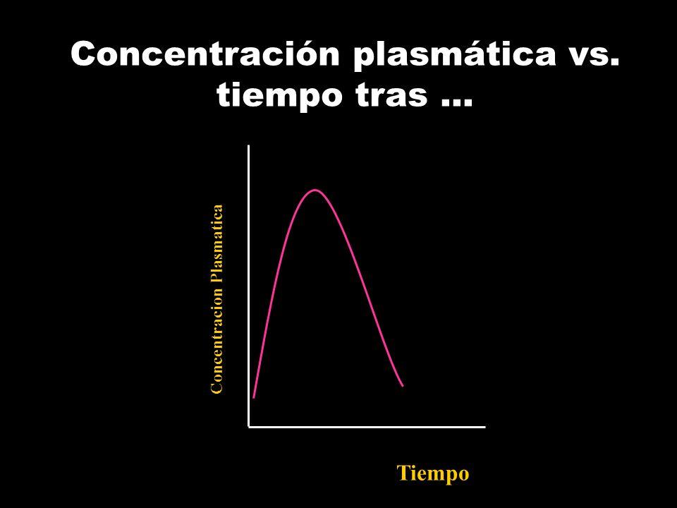 Concentración plasmática vs. tiempo tras …