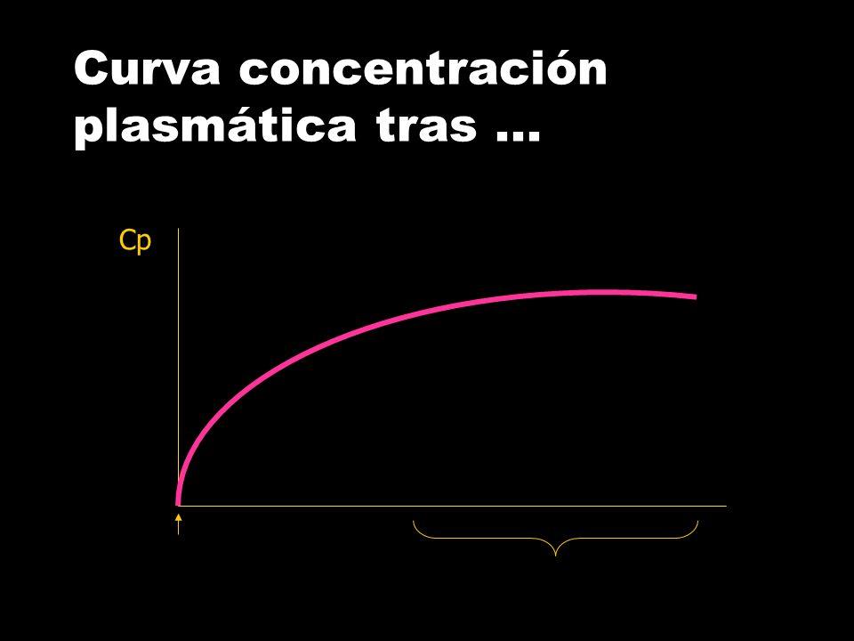 Curva concentración plasmática tras ...
