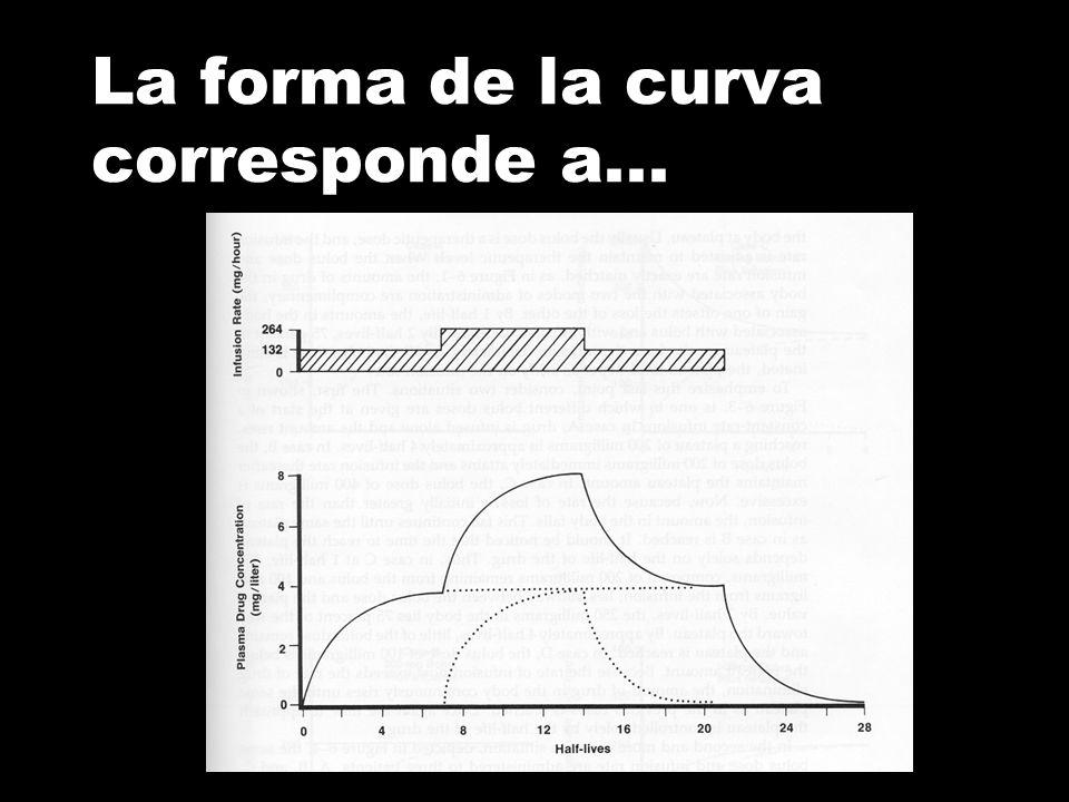 La forma de la curva corresponde a...