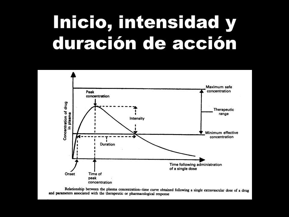 Inicio, intensidad y duración de acción