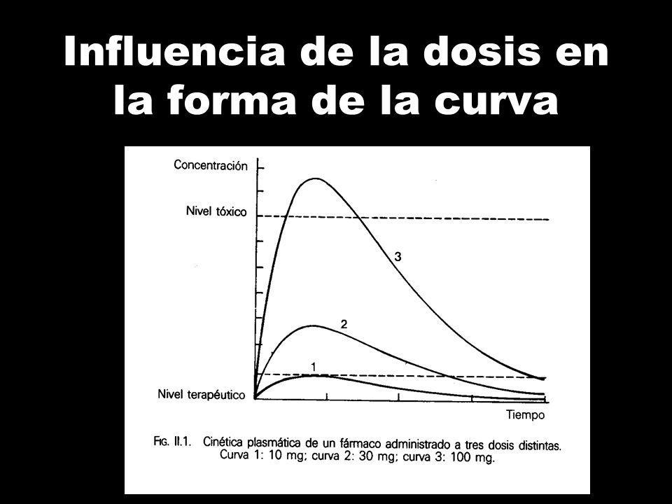 Influencia de la dosis en la forma de la curva