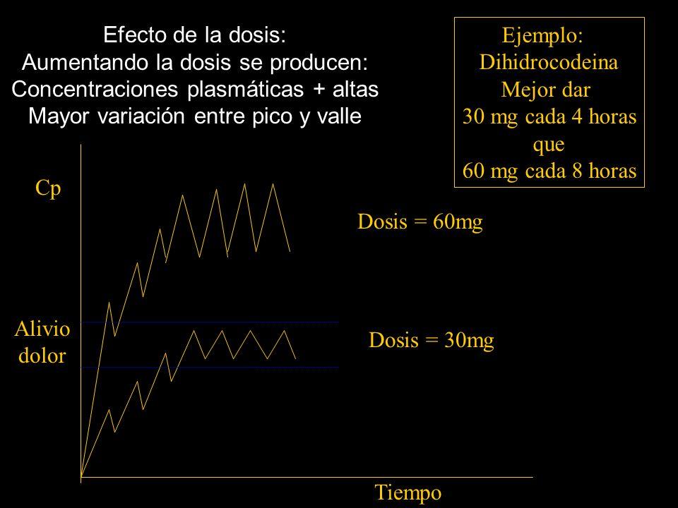 Efecto de la dosis: Aumentando la dosis se producen: Concentraciones plasmáticas + altas Mayor variación entre pico y valle