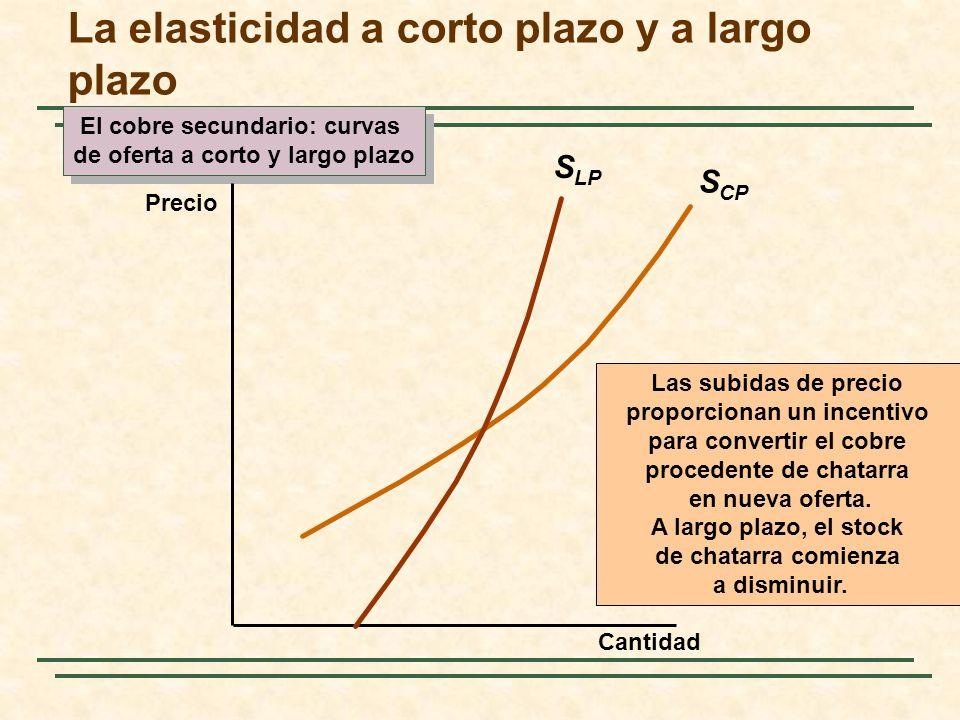La elasticidad a corto plazo y a largo plazo