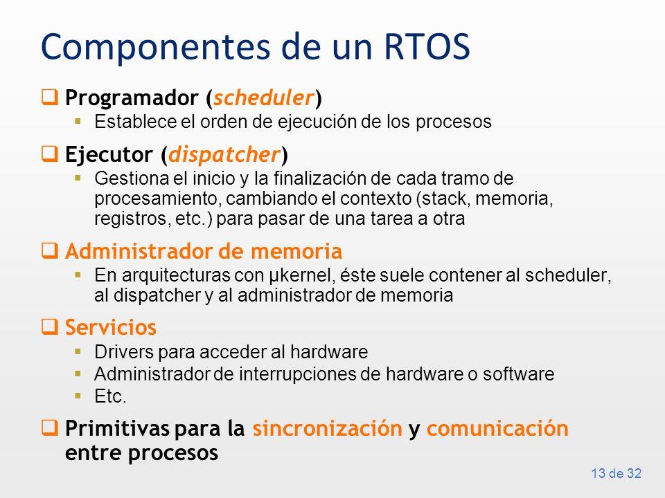Componentes de un RTOS Programador (scheduler) Ejecutor (dispatcher)