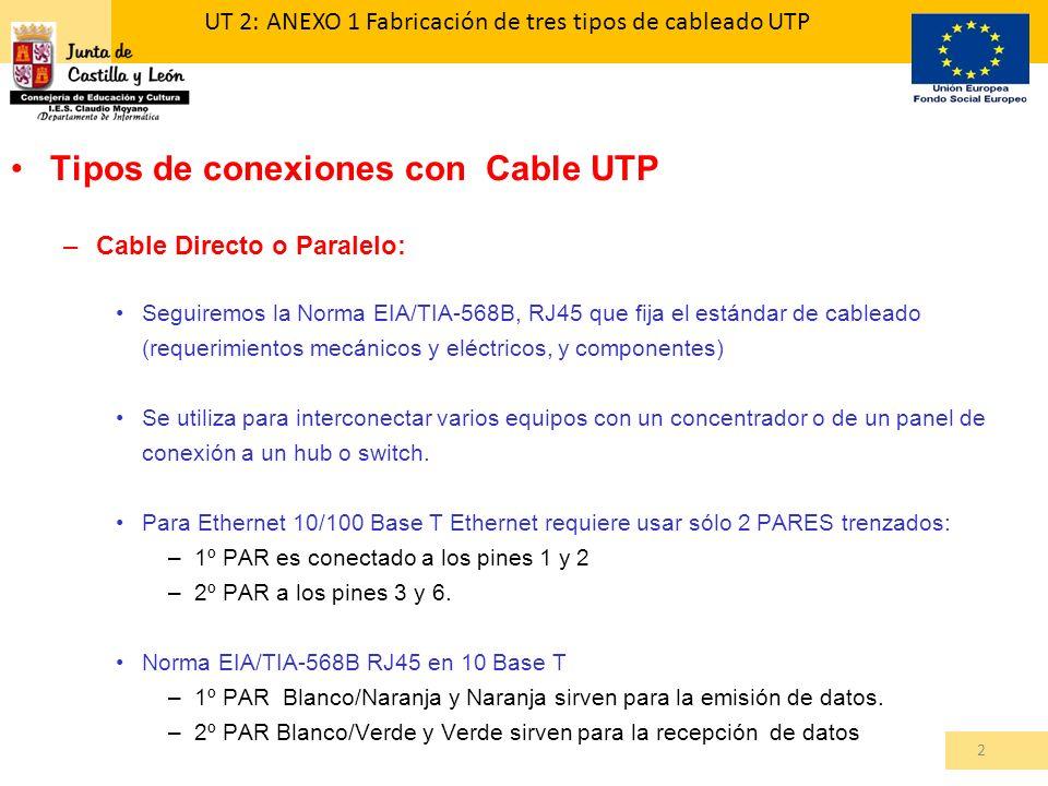 Tipos de conexiones con Cable UTP