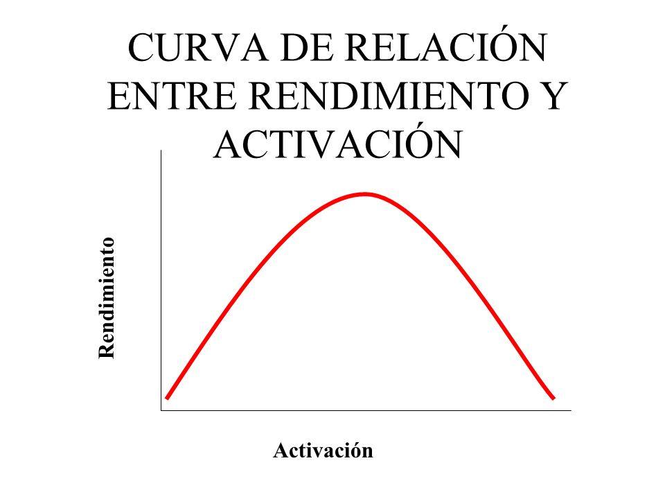 CURVA DE RELACIÓN ENTRE RENDIMIENTO Y ACTIVACIÓN