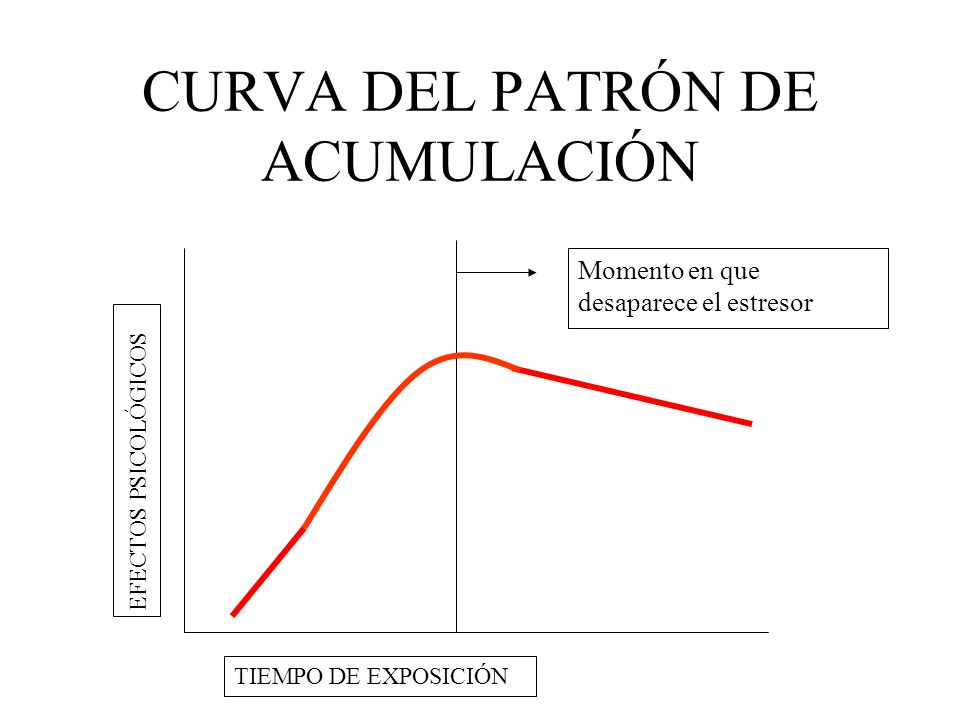 CURVA DEL PATRÓN DE ACUMULACIÓN