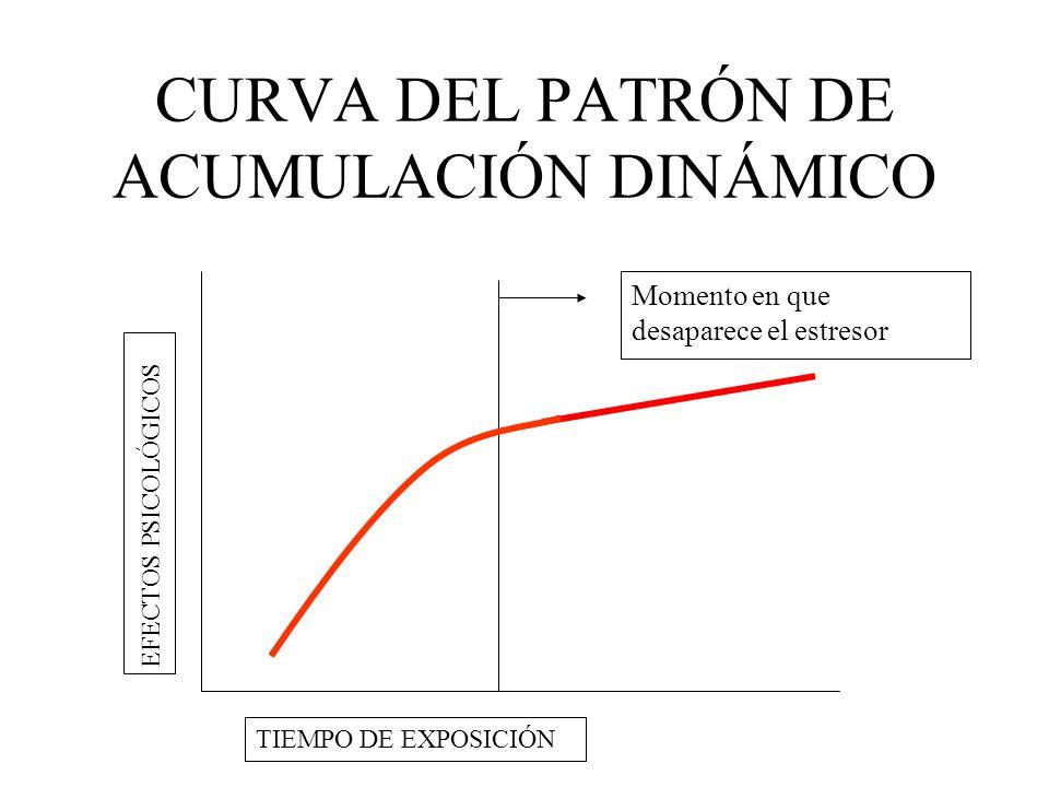 CURVA DEL PATRÓN DE ACUMULACIÓN DINÁMICO