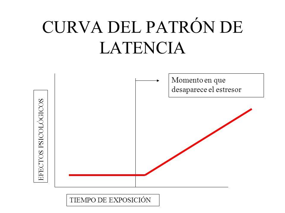 CURVA DEL PATRÓN DE LATENCIA