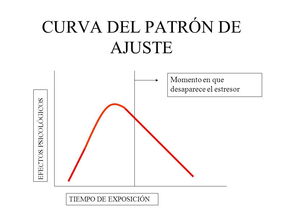CURVA DEL PATRÓN DE AJUSTE