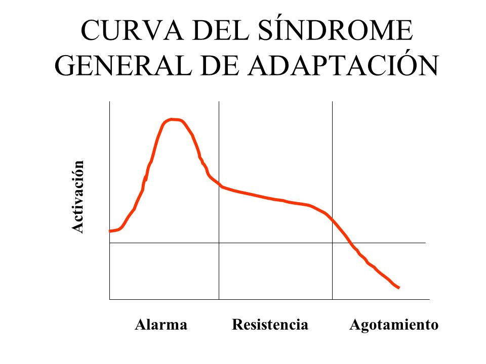 CURVA DEL SÍNDROME GENERAL DE ADAPTACIÓN