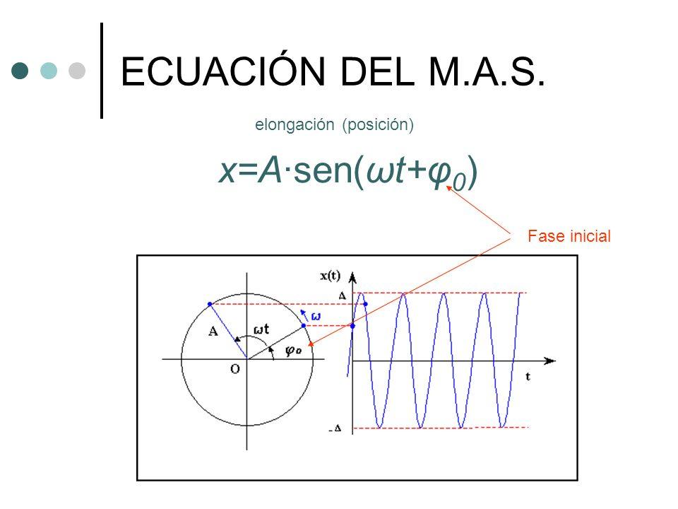 ECUACIÓN DEL M.A.S. elongación (posición) x=A·sen(ωt+φ0) Fase inicial