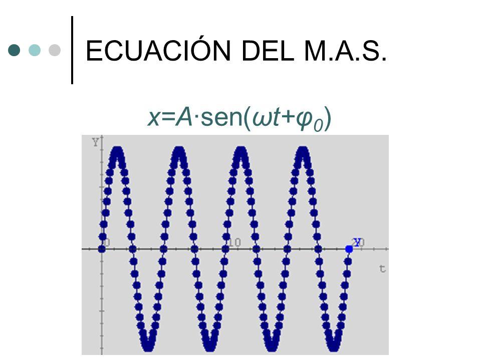 ECUACIÓN DEL M.A.S. x=A·sen(ωt+φ0)