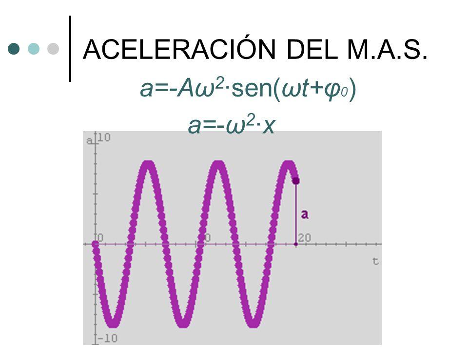 ACELERACIÓN DEL M.A.S. a=-Aω2·sen(ωt+φ0) a=-ω2·x