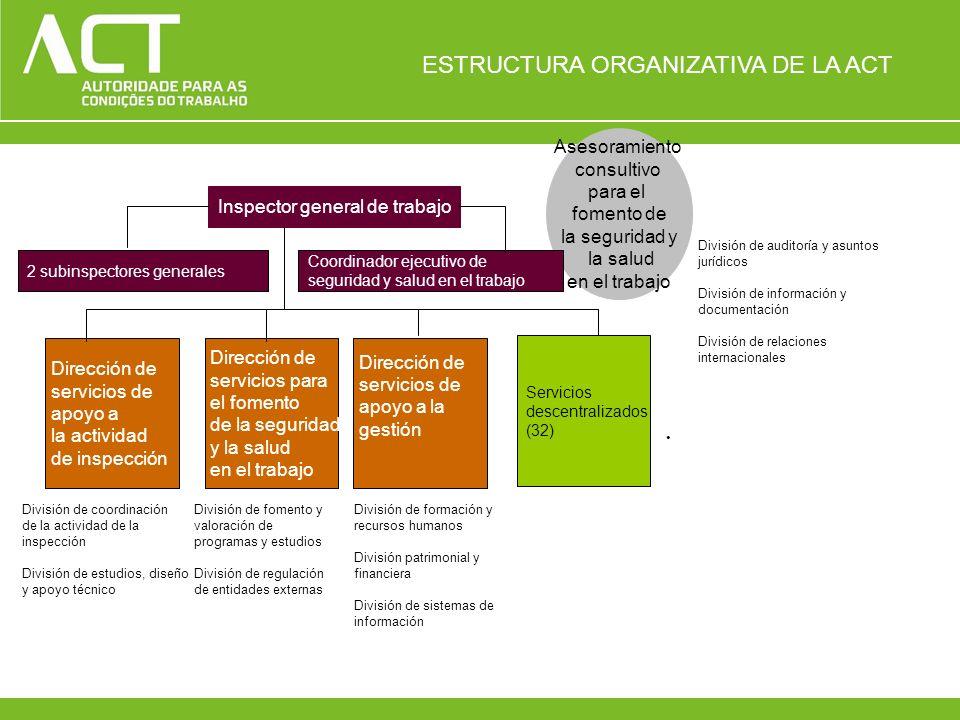ESTRUCTURA ORGANIZATIVA DE LA ACT